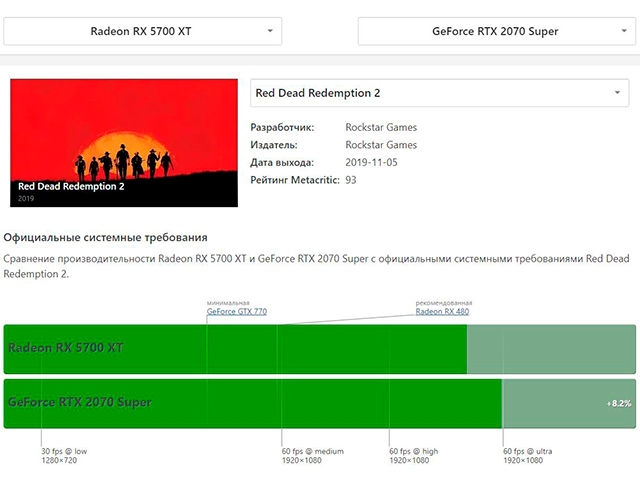 Сравнение производительности видеокарт Radeon RX 5700 XT и RTX 2070 Super